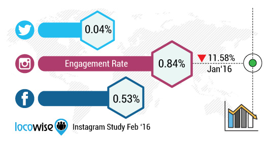 Determining Your Instagram Engagement Rate.