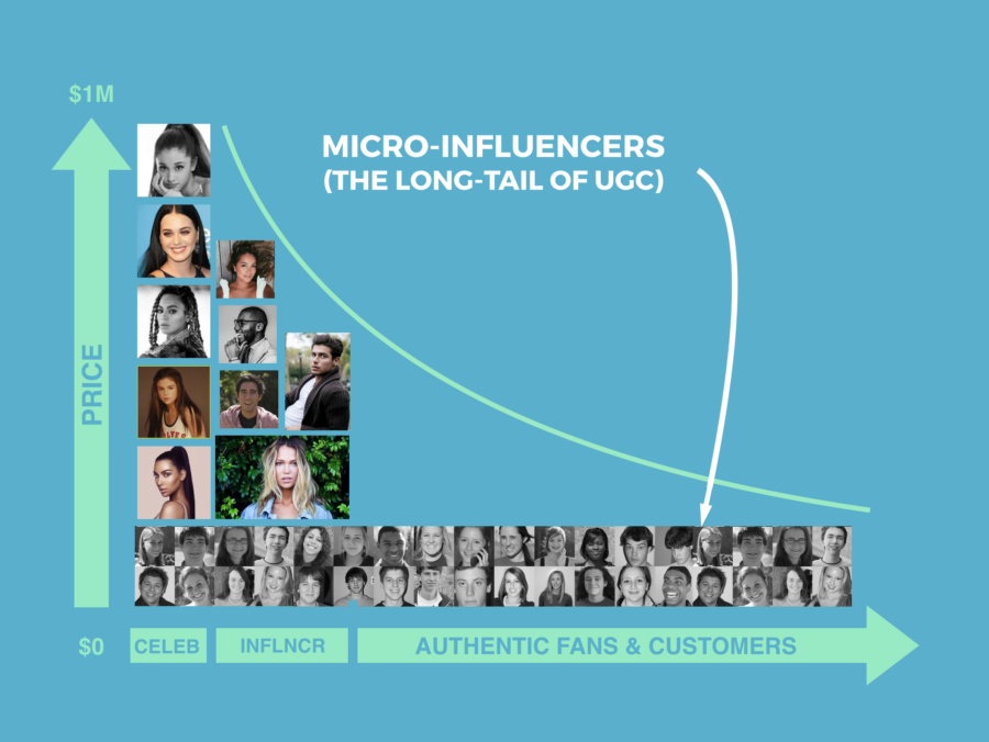 brands using micro influencers