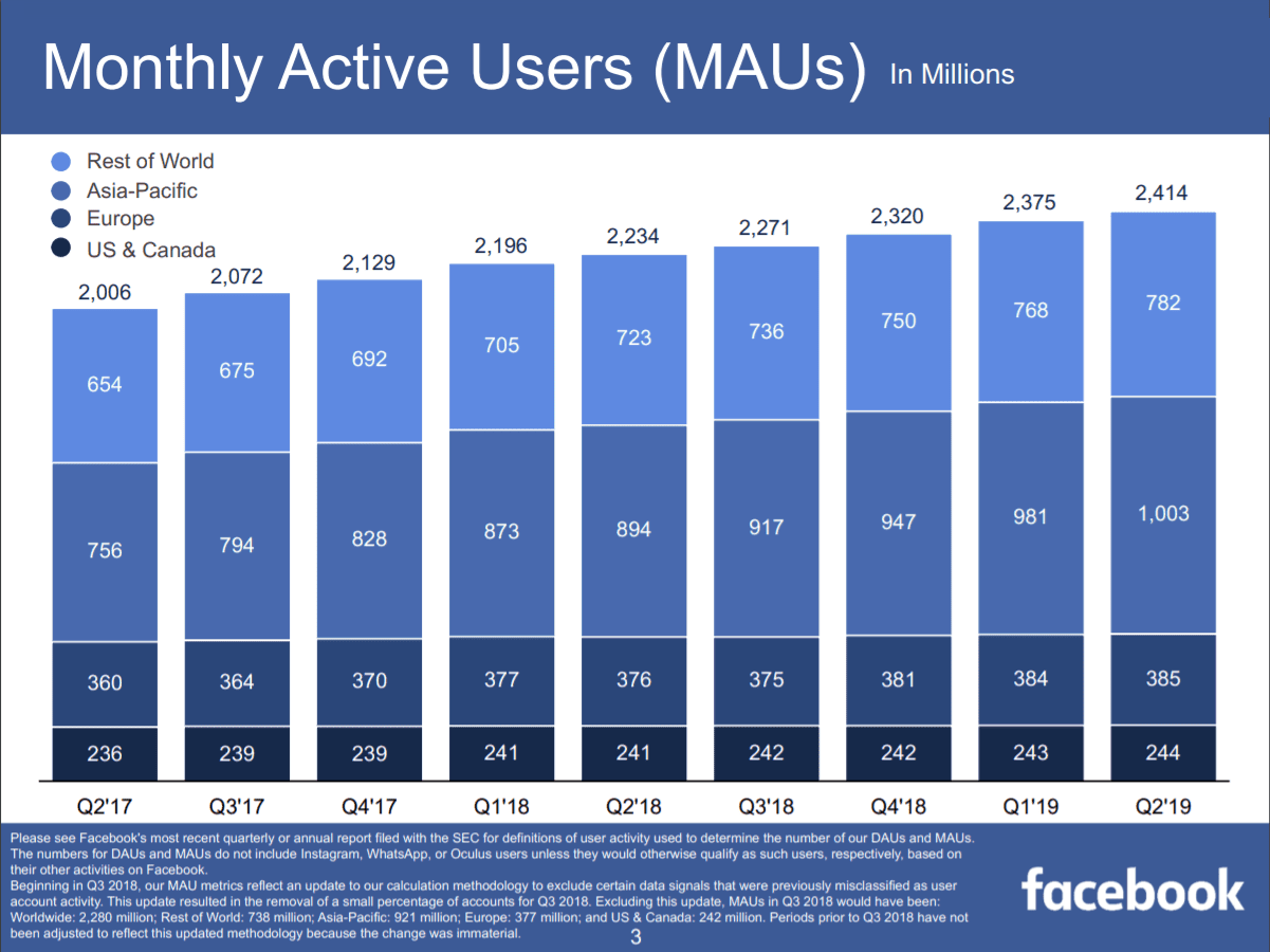 facebook monthly user activity