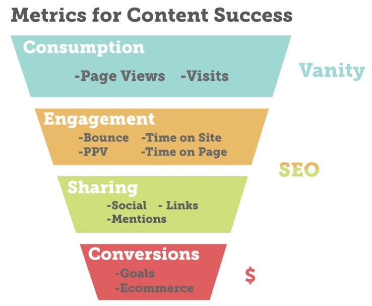 content marketing social strategy